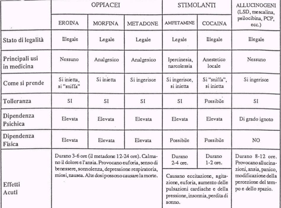 L 39 archivio medicina medicine - I diversi tipi di droga ...